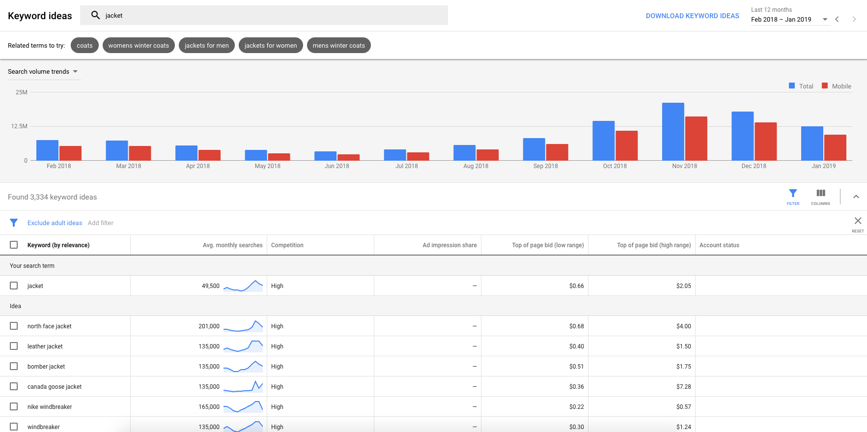 Screenshot of Google's Keyword Planner with search results for 'jacket'