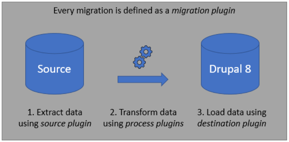 Graphic showing content migration through cylinders