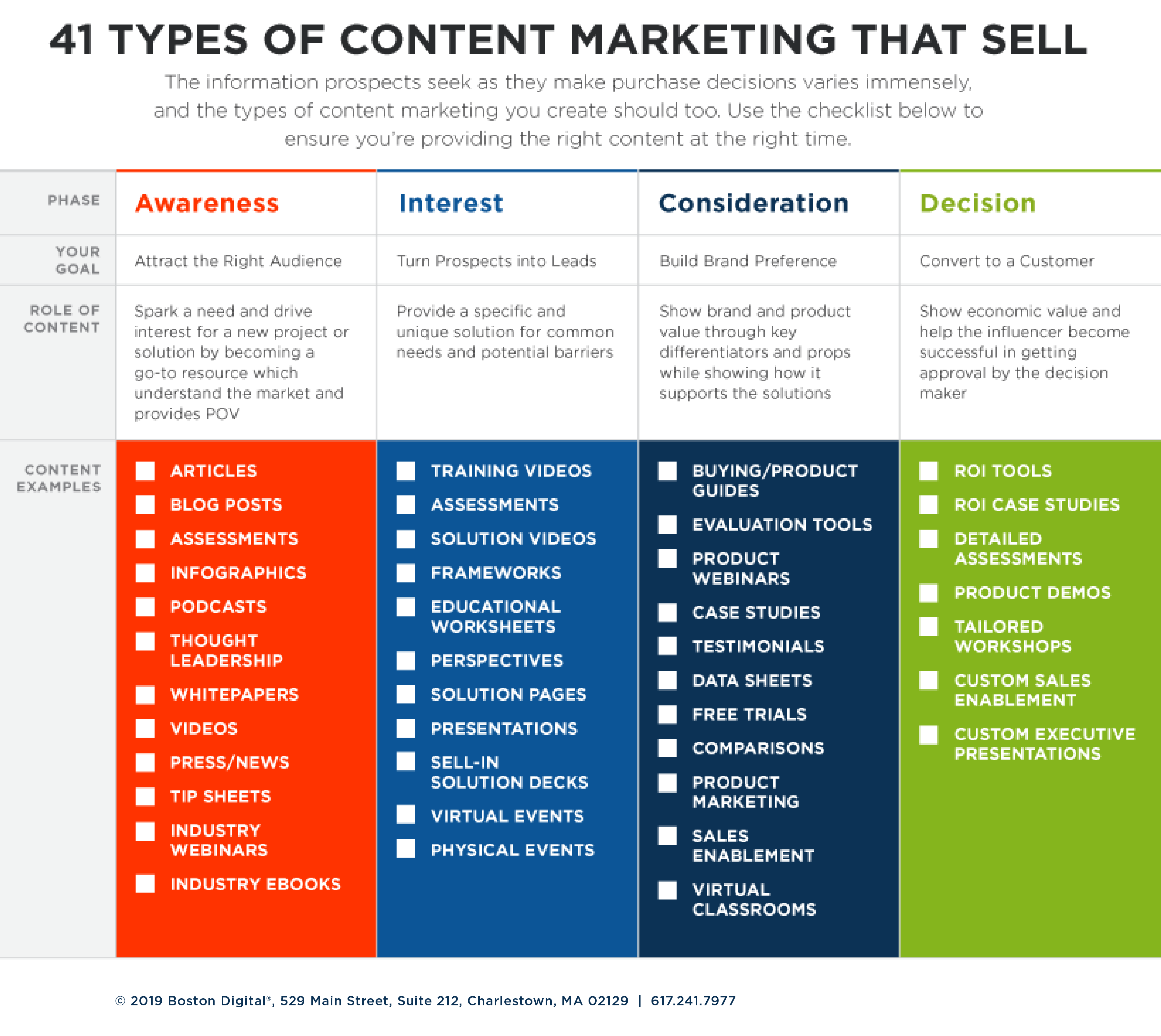 Table of 41 types of content marketing that sells